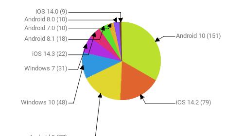 Операционные системы:  Android 10 - 151 iOS 14.2 - 79 Android 9 - 77 Windows 10 - 48 Windows 7 - 31 iOS 14.3 - 22 Android 8.1 - 18 Android 7.0 - 10 Android 8.0 - 10 iOS 14.0 - 9