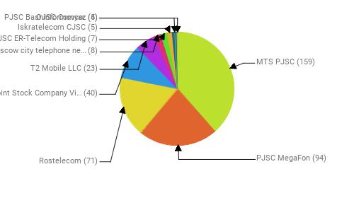 Провайдеры:  MTS PJSC - 159 PJSC MegaFon - 94 Rostelecom - 71 Public Joint Stock Company Vimpel-Communications - 40 T2 Mobile LLC - 23 PJSC Moscow city telephone network - 8 JSC ER-Telecom Holding - 7 Iskratelecom CJSC - 5 PJSC Bashinformsvyaz - 5 OJSC Comcor - 4