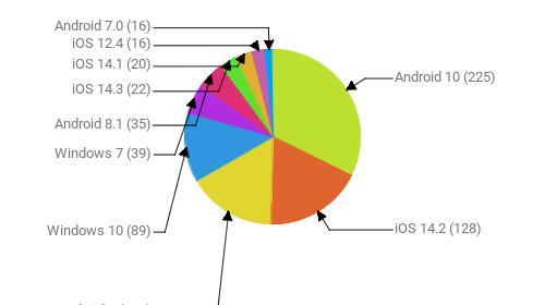 Операционные системы:  Android 10 - 225 iOS 14.2 - 128 Android 9 - 112 Windows 10 - 89 Windows 7 - 39 Android 8.1 - 35 iOS 14.3 - 22 iOS 14.1 - 20 iOS 12.4 - 16 Android 7.0 - 16