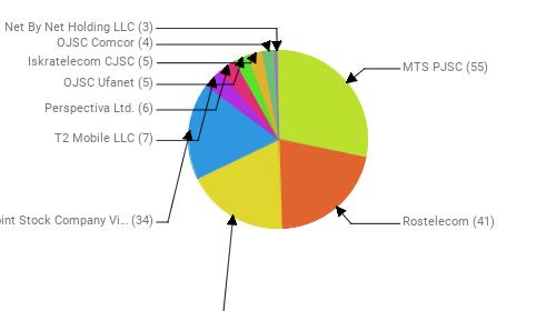 Провайдеры:  MTS PJSC - 55 Rostelecom - 41 PJSC MegaFon - 36 Public Joint Stock Company Vimpel-Communications - 34 T2 Mobile LLC - 7 Perspectiva Ltd. - 6 OJSC Ufanet - 5 Iskratelecom CJSC - 5 OJSC Comcor - 4 Net By Net Holding LLC - 3