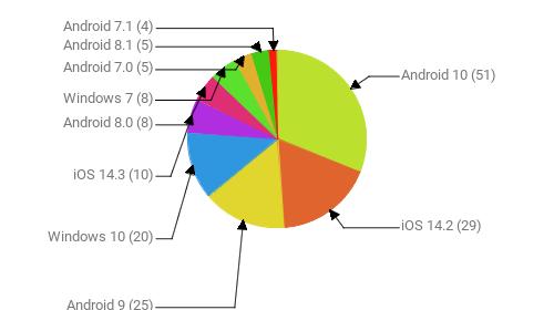 Операционные системы:  Android 10 - 51 iOS 14.2 - 29 Android 9 - 25 Windows 10 - 20 iOS 14.3 - 10 Android 8.0 - 8 Windows 7 - 8 Android 7.0 - 5 Android 8.1 - 5 Android 7.1 - 4