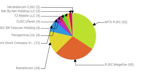 Провайдеры:  MTS PJSC - 52 PJSC MegaFon - 43 Rostelecom - 24 Public Joint Stock Company Vimpel-Communications - 12 Perspectiva Ltd. - 4 JSC ER-Telecom Holding - 4 OJSC Ufanet - 4 T2 Mobile LLC - 4 Net By Net Holding LLC - 3 Iskratelecom CJSC - 2
