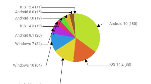 Операционные системы:  Android 10 - 185 iOS 14.2 - 88 Android 9 - 74 Windows 10 - 64 Windows 7 - 34 Android 8.1 - 20 iOS 14.3 - 19 Android 7.0 - 19 Android 8.0 - 15 iOS 12.4 - 11