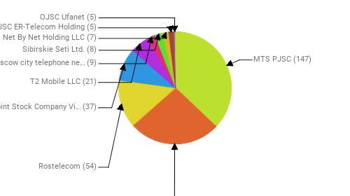 Провайдеры:  MTS PJSC - 147 PJSC MegaFon - 105 Rostelecom - 54 Public Joint Stock Company Vimpel-Communications - 37 T2 Mobile LLC - 21 PJSC Moscow city telephone network - 9 Sibirskie Seti Ltd. - 8 Net By Net Holding LLC - 7 JSC ER-Telecom Holding - 5 OJSC Ufanet - 5