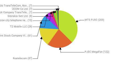 Провайдеры:  MTS PJSC - 203 PJSC MegaFon - 122 Rostelecom - 87 Public Joint Stock Company Vimpel-Communications - 61 T2 Mobile LLC - 26 PJSC Moscow city telephone network - 15 Sibirskie Seti Ltd. - 8 Joint Stock Company TransTeleCom - 7 2COM Co Ltd. - 7 JSC Zap-Sib TransTeleCom, Novosibirsk - 7