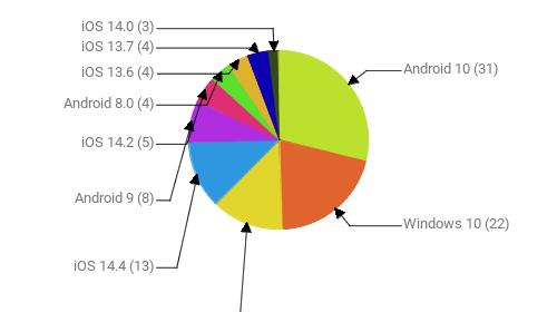 Операционные системы:  Android 10 - 31 Windows 10 - 22 iOS 14.3 - 14 iOS 14.4 - 13 Android 9 - 8 iOS 14.2 - 5 Android 8.0 - 4 iOS 13.6 - 4 iOS 13.7 - 4 iOS 14.0 - 3