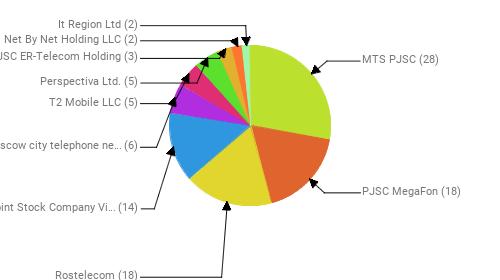 Провайдеры:  MTS PJSC - 28 PJSC MegaFon - 18 Rostelecom - 18 Public Joint Stock Company Vimpel-Communications - 14 PJSC Moscow city telephone network - 6 T2 Mobile LLC - 5 Perspectiva Ltd. - 5 JSC ER-Telecom Holding - 3 Net By Net Holding LLC - 2 It Region Ltd - 2