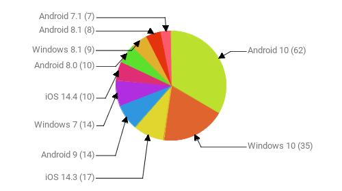 Операционные системы:  Android 10 - 62 Windows 10 - 35 iOS 14.3 - 17 Android 9 - 14 Windows 7 - 14 iOS 14.4 - 10 Android 8.0 - 10 Windows 8.1 - 9 Android 8.1 - 8 Android 7.1 - 7