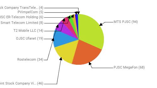 Провайдеры:  MTS PJSC - 94 PJSC MegaFon - 68 Public Joint Stock Company Vimpel-Communications - 46 Rostelecom - 34 OJSC Ufanet - 19 T2 Mobile LLC - 14 Smart Telecom Limited - 8 JSC ER-Telecom Holding - 6 PVimpelCom - 5 Joint Stock Company TransTeleCom - 4