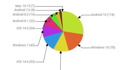 Операционные системы:  Android 10 - 118 Windows 10 - 78 Android 9 - 54 iOS 14.4 - 53 Windows 7 - 43 iOS 14.3 - 34 Android 8.1 - 22 Android 8.0 - 14 Android 7.0 - 8 Mac 10.15 - 7