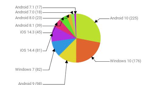 Операционные системы:  Android 10 - 225 Windows 10 - 176 Android 9 - 98 Windows 7 - 82 iOS 14.4 - 81 iOS 14.3 - 45 Android 8.1 - 39 Android 8.0 - 23 Android 7.0 - 18 Android 7.1 - 17