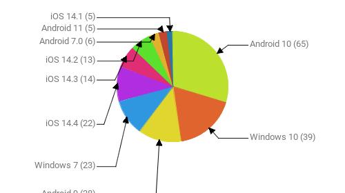 Операционные системы:  Android 10 - 65 Windows 10 - 39 Android 9 - 28 Windows 7 - 23 iOS 14.4 - 22 iOS 14.3 - 14 iOS 14.2 - 13 Android 7.0 - 6 Android 11 - 5 iOS 14.1 - 5