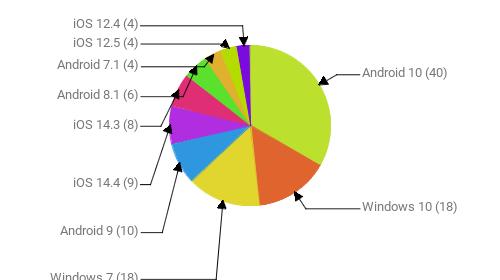 Операционные системы:  Android 10 - 40 Windows 10 - 18 Windows 7 - 18 Android 9 - 10 iOS 14.4 - 9 iOS 14.3 - 8 Android 8.1 - 6 Android 7.1 - 4 iOS 12.5 - 4 iOS 12.4 - 4
