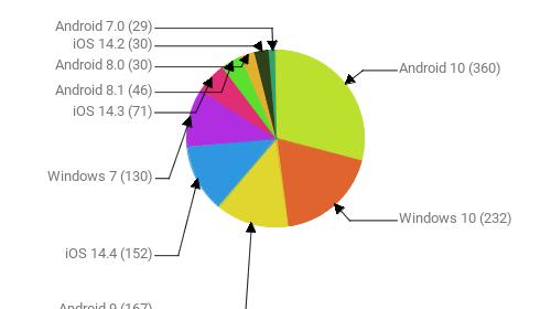 Операционные системы:  Android 10 - 360 Windows 10 - 232 Android 9 - 167 iOS 14.4 - 152 Windows 7 - 130 iOS 14.3 - 71 Android 8.1 - 46 Android 8.0 - 30 iOS 14.2 - 30 Android 7.0 - 29