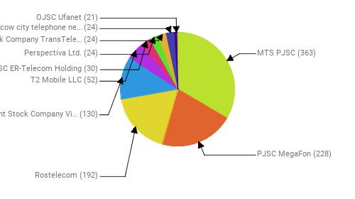 Провайдеры:  MTS PJSC - 363 PJSC MegaFon - 228 Rostelecom - 192 Public Joint Stock Company Vimpel-Communications - 130 T2 Mobile LLC - 52 JSC ER-Telecom Holding - 30 Perspectiva Ltd. - 24 Joint Stock Company TransTeleCom - 24 PJSC Moscow city telephone network - 24 OJSC Ufanet - 21