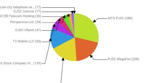 Провайдеры:  MTS PJSC - 286 PJSC MegaFon - 200 Rostelecom - 184 Public Joint Stock Company Vimpel-Communications - 139 T2 Mobile LLC - 60 OJSC Ufanet - 41 Perspectiva Ltd. - 34 JSC ER-Telecom Holding - 26 OJSC Comcor - 17 PJSC Moscow city telephone network - 17