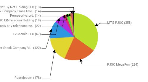 Провайдеры:  MTS PJSC - 358 PJSC MegaFon - 224 Rostelecom - 178 Public Joint Stock Company Vimpel-Communications - 122 T2 Mobile LLC - 67 PJSC Moscow city telephone network - 22 JSC ER-Telecom Holding - 19 Perspectiva Ltd. - 14 Joint Stock Company TransTeleCom - 14 Net By Net Holding LLC - 13