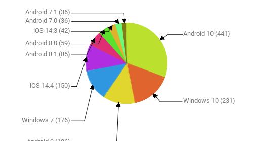 Операционные системы:  Android 10 - 441 Windows 10 - 231 Android 9 - 186 Windows 7 - 176 iOS 14.4 - 150 Android 8.1 - 85 Android 8.0 - 59 iOS 14.3 - 42 Android 7.0 - 36 Android 7.1 - 36