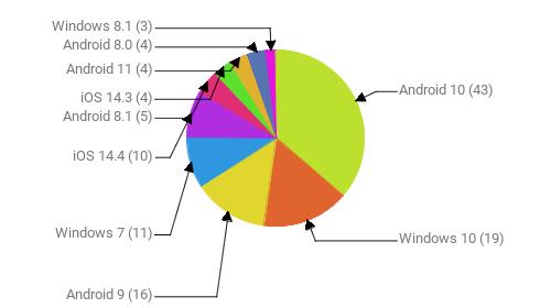 Операционные системы:  Android 10 - 43 Windows 10 - 19 Android 9 - 16 Windows 7 - 11 iOS 14.4 - 10 Android 8.1 - 5 iOS 14.3 - 4 Android 11 - 4 Android 8.0 - 4 Windows 8.1 - 3