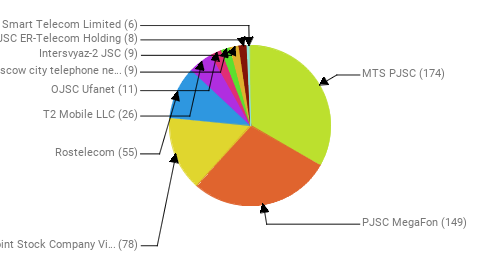 Провайдеры:  MTS PJSC - 174 PJSC MegaFon - 149 Public Joint Stock Company Vimpel-Communications - 78 Rostelecom - 55 T2 Mobile LLC - 26 OJSC Ufanet - 11 PJSC Moscow city telephone network - 9 Intersvyaz-2 JSC - 9 JSC ER-Telecom Holding - 8 Smart Telecom Limited - 6