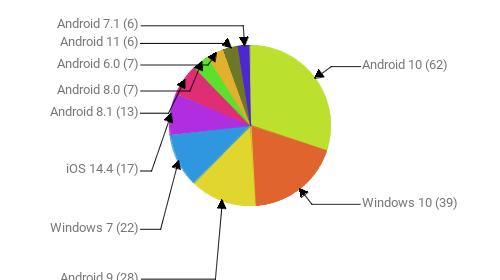 Операционные системы:  Android 10 - 62 Windows 10 - 39 Android 9 - 28 Windows 7 - 22 iOS 14.4 - 17 Android 8.1 - 13 Android 8.0 - 7 Android 6.0 - 7 Android 11 - 6 Android 7.1 - 6