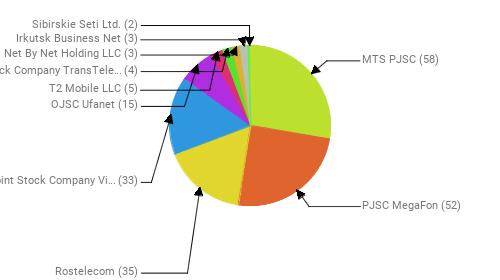 Провайдеры:  MTS PJSC - 58 PJSC MegaFon - 52 Rostelecom - 35 Public Joint Stock Company Vimpel-Communications - 33 OJSC Ufanet - 15 T2 Mobile LLC - 5 Joint Stock Company TransTeleCom - 4 Net By Net Holding LLC - 3 Irkutsk Business Net - 3 Sibirskie Seti Ltd. - 2