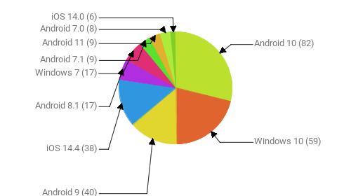Операционные системы:  Android 10 - 82 Windows 10 - 59 Android 9 - 40 iOS 14.4 - 38 Android 8.1 - 17 Windows 7 - 17 Android 7.1 - 9 Android 11 - 9 Android 7.0 - 8 iOS 14.0 - 6