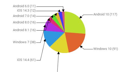 Операционные системы:  Android 10 - 117 Windows 10 - 91 Android 9 - 71 iOS 14.4 - 61 Windows 7 - 38 Android 8.1 - 16 Android 8.0 - 16 Android 7.0 - 14 iOS 14.3 - 12 Android 6.0 - 11
