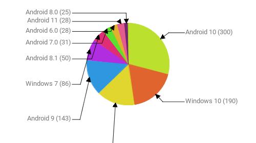 Операционные системы:  Android 10 - 300 Windows 10 - 190 iOS 14.4 - 155 Android 9 - 143 Windows 7 - 86 Android 8.1 - 50 Android 7.0 - 31 Android 6.0 - 28 Android 11 - 28 Android 8.0 - 25