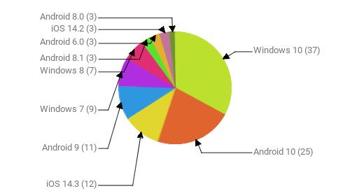 Операционные системы:  Windows 10 - 37 Android 10 - 25 iOS 14.3 - 12 Android 9 - 11 Windows 7 - 9 Windows 8 - 7 Android 8.1 - 3 Android 6.0 - 3 iOS 14.2 - 3 Android 8.0 - 3