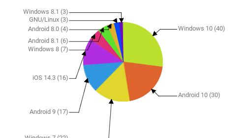 Операционные системы:  Windows 10 - 40 Android 10 - 30 Windows 7 - 22 Android 9 - 17 iOS 14.3 - 16 Windows 8 - 7 Android 8.1 - 6 Android 8.0 - 4 GNU/Linux - 3 Windows 8.1 - 3