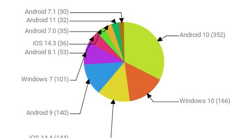 Операционные системы:  Android 10 - 352 Windows 10 - 166 iOS 14.4 - 144 Android 9 - 140 Windows 7 - 101 Android 8.1 - 53 iOS 14.3 - 36 Android 7.0 - 35 Android 11 - 32 Android 7.1 - 30