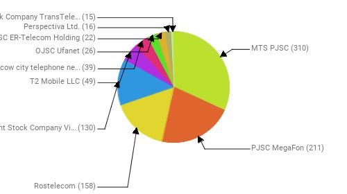 Провайдеры:  MTS PJSC - 310 PJSC MegaFon - 211 Rostelecom - 158 Public Joint Stock Company Vimpel-Communications - 130 T2 Mobile LLC - 49 PJSC Moscow city telephone network - 39 OJSC Ufanet - 26 JSC ER-Telecom Holding - 22 Perspectiva Ltd. - 16 Joint Stock Company TransTeleCom - 15