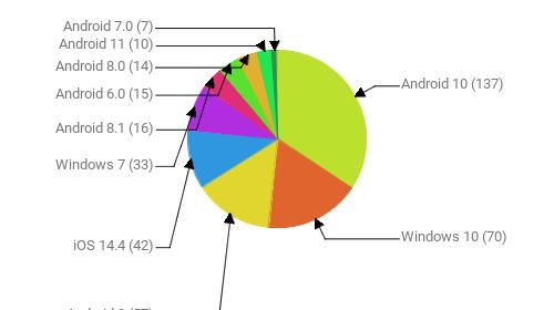 Операционные системы:  Android 10 - 137 Windows 10 - 70 Android 9 - 57 iOS 14.4 - 42 Windows 7 - 33 Android 8.1 - 16 Android 6.0 - 15 Android 8.0 - 14 Android 11 - 10 Android 7.0 - 7