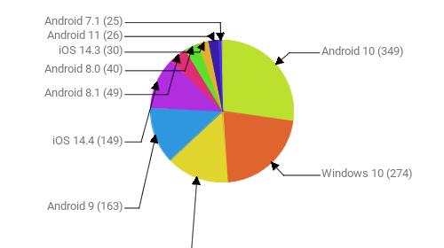 Операционные системы:  Android 10 - 349 Windows 10 - 274 Windows 7 - 182 Android 9 - 163 iOS 14.4 - 149 Android 8.1 - 49 Android 8.0 - 40 iOS 14.3 - 30 Android 11 - 26 Android 7.1 - 25