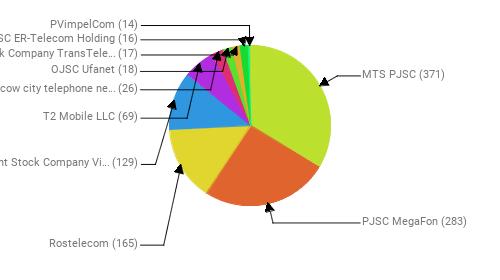 Провайдеры:  MTS PJSC - 371 PJSC MegaFon - 283 Rostelecom - 165 Public Joint Stock Company Vimpel-Communications - 129 T2 Mobile LLC - 69 PJSC Moscow city telephone network - 26 OJSC Ufanet - 18 Joint Stock Company TransTeleCom - 17 JSC ER-Telecom Holding - 16 PVimpelCom - 14