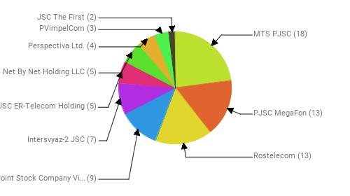 Провайдеры:  MTS PJSC - 18 PJSC MegaFon - 13 Rostelecom - 13 Public Joint Stock Company Vimpel-Communications - 9 Intersvyaz-2 JSC - 7 JSC ER-Telecom Holding - 5 Net By Net Holding LLC - 5 Perspectiva Ltd. - 4 PVimpelCom - 3 JSC The First - 2