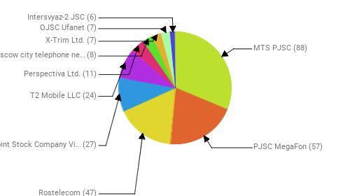 Провайдеры:  MTS PJSC - 88 PJSC MegaFon - 57 Rostelecom - 47 Public Joint Stock Company Vimpel-Communications - 27 T2 Mobile LLC - 24 Perspectiva Ltd. - 11 PJSC Moscow city telephone network - 8 X-Trim Ltd. - 7 OJSC Ufanet - 7 Intersvyaz-2 JSC - 6