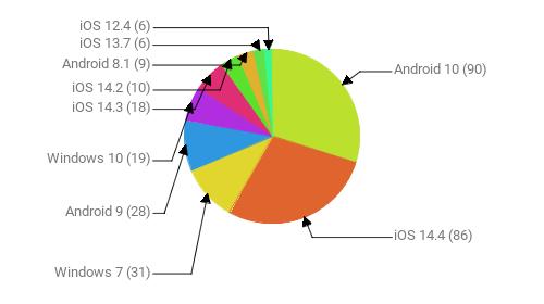Операционные системы:  Android 10 - 90 iOS 14.4 - 86 Windows 7 - 31 Android 9 - 28 Windows 10 - 19 iOS 14.3 - 18 iOS 14.2 - 10 Android 8.1 - 9 iOS 13.7 - 6 iOS 12.4 - 6