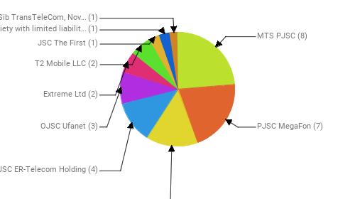 Провайдеры:  MTS PJSC - 8 PJSC MegaFon - 7 Public Joint Stock Company Vimpel-Communications - 5 JSC ER-Telecom Holding - 4 OJSC Ufanet - 3 Extreme Ltd - 2 T2 Mobile LLC - 2 JSC The First - 1 Society with limited liability MagLAN - 1 JSC Zap-Sib TransTeleCom, Novosibirsk - 1