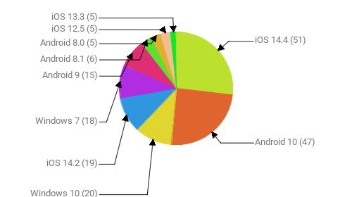 Операционные системы:  iOS 14.4 - 51 Android 10 - 47 Windows 10 - 20 iOS 14.2 - 19 Windows 7 - 18 Android 9 - 15 Android 8.1 - 6 Android 8.0 - 5 iOS 12.5 - 5 iOS 13.3 - 5