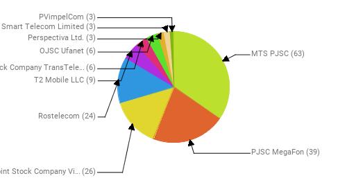 Провайдеры:  MTS PJSC - 63 PJSC MegaFon - 39 Public Joint Stock Company Vimpel-Communications - 26 Rostelecom - 24 T2 Mobile LLC - 9 Joint Stock Company TransTeleCom - 6 OJSC Ufanet - 6 Perspectiva Ltd. - 3 Smart Telecom Limited - 3 PVimpelCom - 3