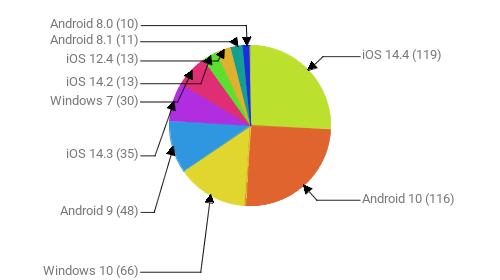 Операционные системы:  iOS 14.4 - 119 Android 10 - 116 Windows 10 - 66 Android 9 - 48 iOS 14.3 - 35 Windows 7 - 30 iOS 14.2 - 13 iOS 12.4 - 13 Android 8.1 - 11 Android 8.0 - 10