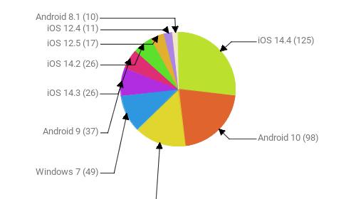 Операционные системы:  iOS 14.4 - 125 Android 10 - 98 Windows 10 - 68 Windows 7 - 49 Android 9 - 37 iOS 14.3 - 26 iOS 14.2 - 26 iOS 12.5 - 17 iOS 12.4 - 11 Android 8.1 - 10