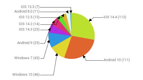 Операционные системы:  iOS 14.4 - 113 Android 10 - 111 Windows 10 - 46 Windows 7 - 43 Android 9 - 25 iOS 14.3 - 23 iOS 14.2 - 14 iOS 12.5 - 13 Android 8.0 - 11 iOS 13.3 - 7