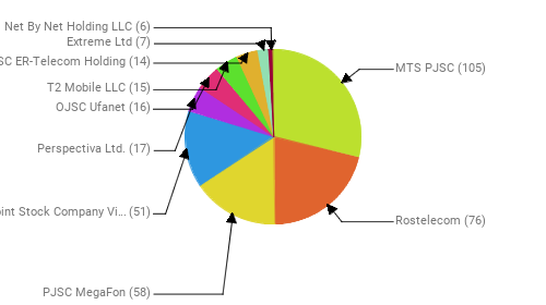 Провайдеры:  MTS PJSC - 105 Rostelecom - 76 PJSC MegaFon - 58 Public Joint Stock Company Vimpel-Communications - 51 Perspectiva Ltd. - 17 OJSC Ufanet - 16 T2 Mobile LLC - 15 JSC ER-Telecom Holding - 14 Extreme Ltd - 7 Net By Net Holding LLC - 6