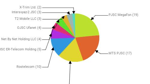 Провайдеры:  PJSC MegaFon - 19 MTS PJSC - 17 Public Joint Stock Company Vimpel-Communications - 14 Rostelecom - 10 JSC ER-Telecom Holding - 5 Net By Net Holding LLC - 4 OJSC Ufanet - 4 T2 Mobile LLC - 3 Intersvyaz-2 JSC - 3 X-Trim Ltd. - 2