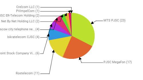 Провайдеры:  MTS PJSC - 23 PJSC MegaFon - 17 Rostelecom - 11 Public Joint Stock Company Vimpel-Communications - 6 Iskratelecom CJSC - 4 PJSC Moscow city telephone network - 4 Net By Net Holding LLC - 2 JSC ER-Telecom Holding - 2 PVimpelCom - 1 Crelcom LLC - 1