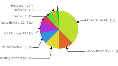 Браузеры, замеченные в скликивании:  Mobile Safari 14.0 - 12 Yandex Browser 20.12 - 4 Samsung Browser 13.0 - 4 Chrome Mobile 87.0 - 3 MIUI Browser 12.8 - 3 Yandex Browser 20.11 - 2 Chrome 87.0 - 2 Firefox 55.0 - 1 Неизвестно - 1 Неизвестно - 1