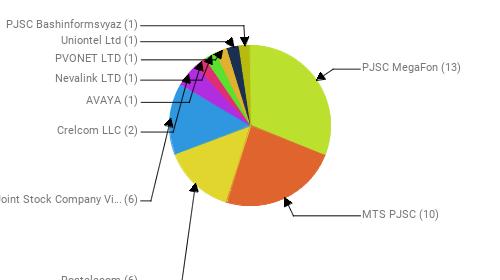 Провайдеры:  PJSC MegaFon - 13 MTS PJSC - 10 Rostelecom - 6 Public Joint Stock Company Vimpel-Communications - 6 Crelcom LLC - 2 AVAYA - 1 Nevalink LTD - 1 PVONET LTD - 1 Uniontel Ltd - 1 PJSC Bashinformsvyaz - 1